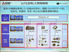 IoTを活用した開発戦略
