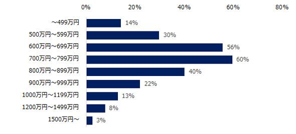 ミドル層を対象とした求人募集が増えると見込まれる年収帯 出典:ミドルの転職