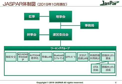 JasParの体制図