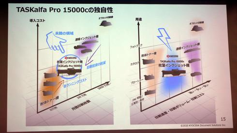 粉体トナー機より多量の月間印刷枚数と、連帳インクジェット機より低コストなプリンタとして開発(クリックして拡大)出典:京セラドキュメントソリューションズ
