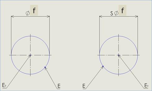 点の位置度