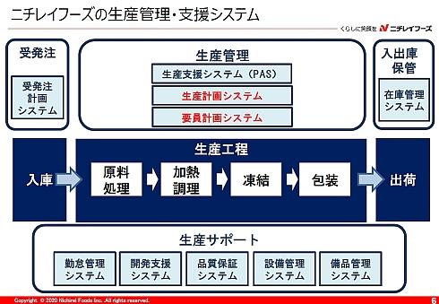 ニチレイフーズの生産に関わるシステム