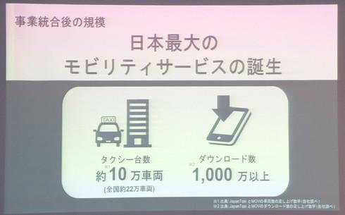 統合により配車可能なタクシー台数は10万台を超える[クリックして拡大]出典:日本交通、DeNA