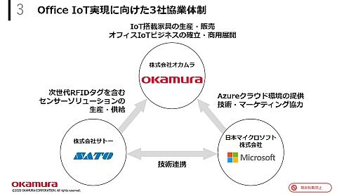 オカムラ、日本マイクロソフト、サトーの協業体制
