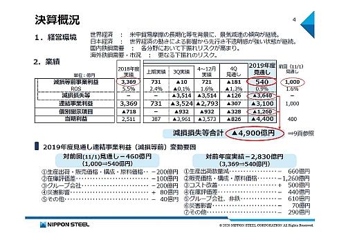日本製鉄の2019年度の決算概況