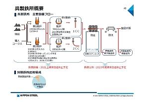 日鉄日新製鋼 呉製鉄所の状況