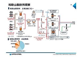 和歌山製鉄所は第1高炉と関連設備を休止