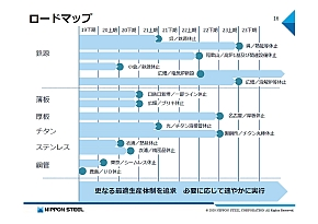 生産設備構造対策のロードマップ
