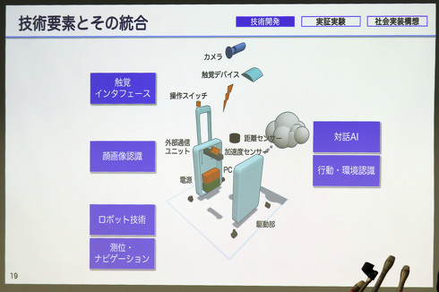 各社が要素技術を持ち寄り、AIスーツケースの開発を目指す[クリックして拡大]出典:次世代移動支援技術開発コンソーシアム
