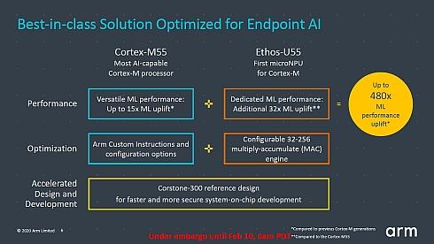 「Cortex-M55」と「Ethos-U55」の組み合わせで従来比最大480倍のAI処理性能を実現できる