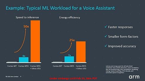 音声認識機能の処理性能比較