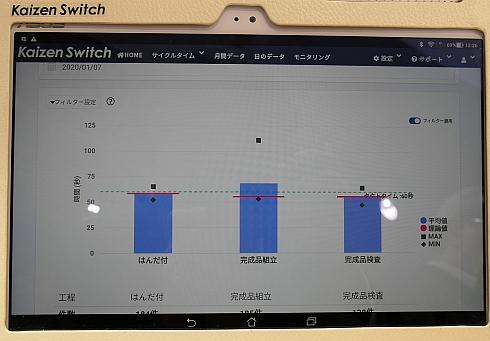 「カイゼンスイッチ」のWebアプリの表示画面