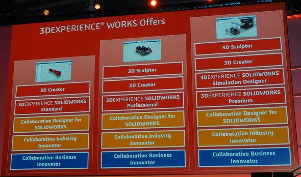 「Standard」「Professional」「Premium」の3グレードが用意される3DEXPERIENCE WORKS