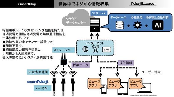 「smartNeji」によるデータ収集と可視化の仕組みについて