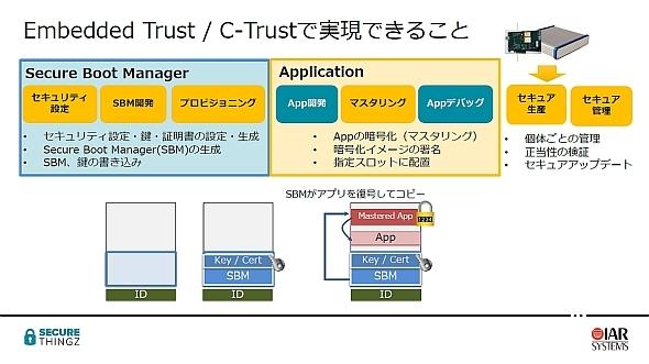 「Embedded Trust/C-Trust」でできること
