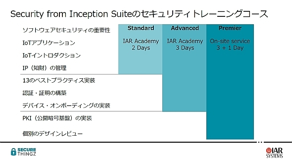 「Security from Inception Suite」のトレーニングコース
