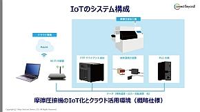 IoT化のためのシステム構成