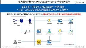 エネルギーマネジメントシステムの構成