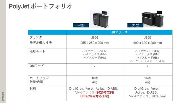 新製品のJ826と、J850の違い