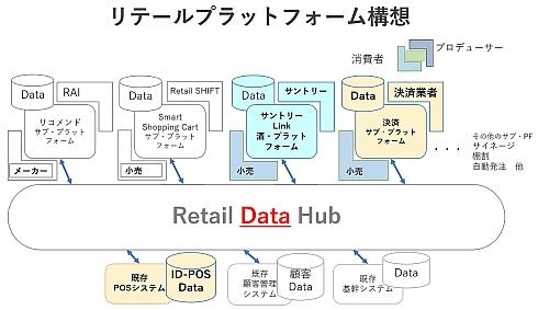 リアイルによるプラットフォーム構想のイメージ