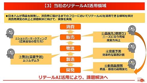日本ハムのリテールAI活用領域