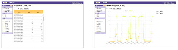 「CONPROSYS TM」での表示画面例(クリックで拡大) 出典:コンテック