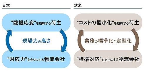 物流に対する日本と欧米の考え方の差異