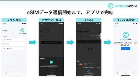 アプリ上でeSIMデータ通信サービスの利用手続きが完結する[クリックして拡大]出典:ソラコム
