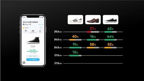 サイズだけでなく靴の形状などの情報を総合して、AIがおすすめの靴をレコメンドする[クリックして拡大]出典:ZOZO