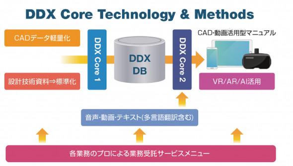 DDXサービスの基本構成