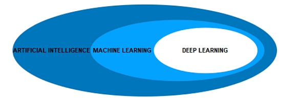 機械学習とディープラーニングの関係