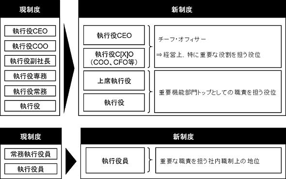 三菱自動車の執行役と執行役員の制度変更