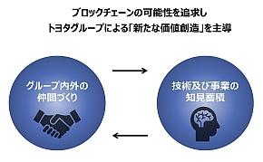 トヨタ・ブロックチェーン・ラボの活動の狙い