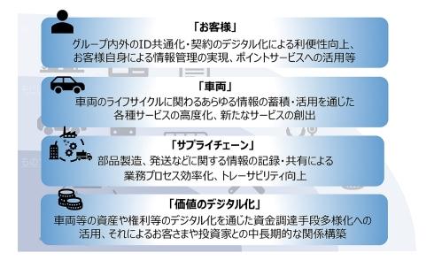 トヨタ・ブロックチェーン・ラボの4つの検証テーマ