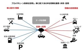 「車両」軸で目指す世界