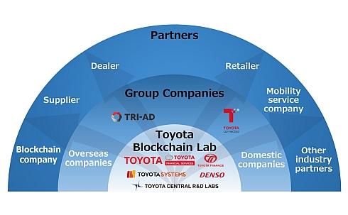 トヨタ・ブロックチェーン・ラボはグループ内外で活動を広げていく