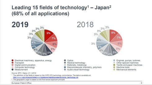 日本企業は電気機械、装置、エネルギー分野の特許出願が多かった[クリックして拡大]出典:欧州特許庁