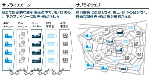 サプライチェーンからサプライウェブへの進化