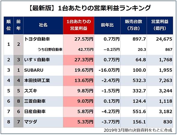 【最新版】1台あたりの営業利益ランキング