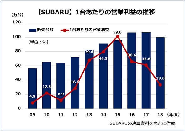 【SUBARU】1台あたりの営業利益の推移