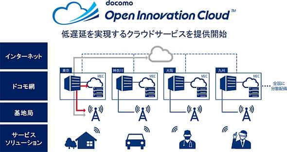 「ドコモオープンイノベーションクラウド」の構成イメージ