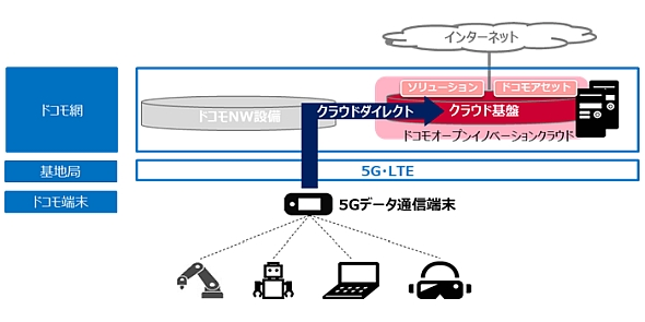 「ドコモオープンイノベーションクラウド」と「クラウドダイレクト」のシステム構成