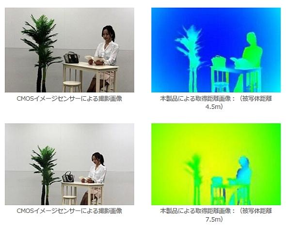 ソニーの裏面照射型ToF方式距離画像センサーによる距離画像の例