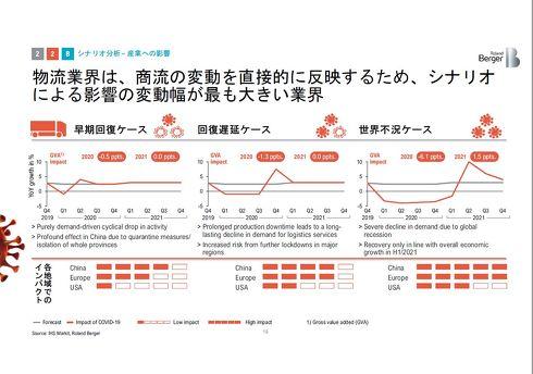 物流業界は新型コロナウイルス感染症による商流の変化の影響を直接的に受けやすい[クリックして拡大]出典:ローランド・ベルガー