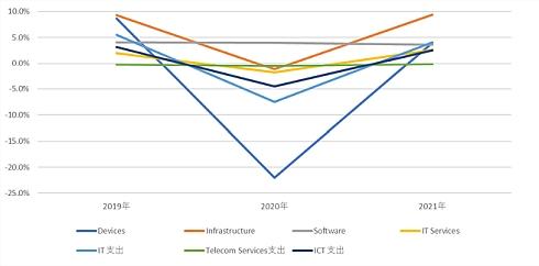 新型コロナウイルス感染症の影響を考慮した国内ICT市場の前年比成長率