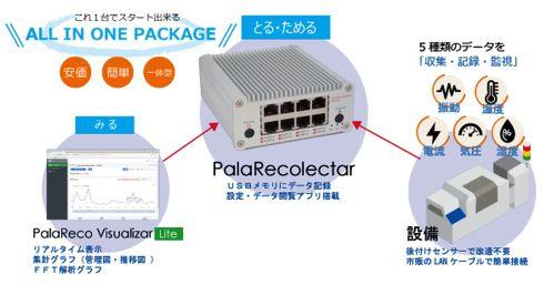 「ParaRecolectar」はIoTセンサーやデータ分析アプリなどで構成される製品[クリックして拡大]出典:名張HD、JIP