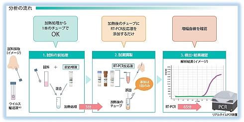 「新型コロナウイルス検出試薬キット」を用いた分析の流れ