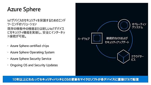「Azure Sphere」のシステム構成