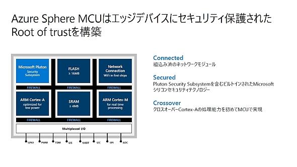 「Azure Sphere MCU」である「MT3620」の構成
