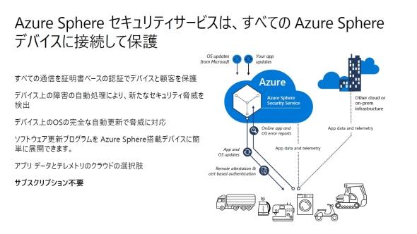「Azure Sphere」ではAzureへのロックインは起こらない